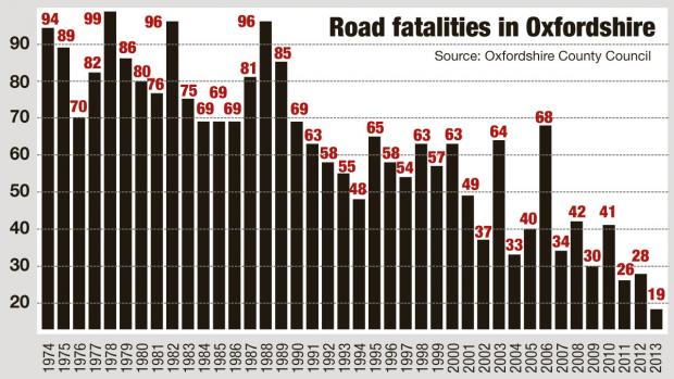 Herald Series: Oxon road fatalities graph 2013