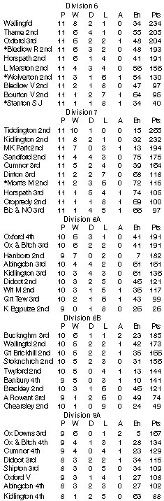 Cherwell league divs 6 to 9a