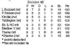Cherwell league div 9b